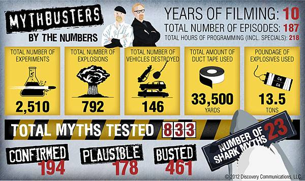 mythbusters-infographic-900x534