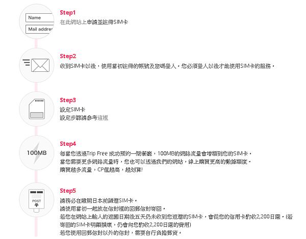 日本免費SIM卡_日本免費上網卡_trip free sim card_03