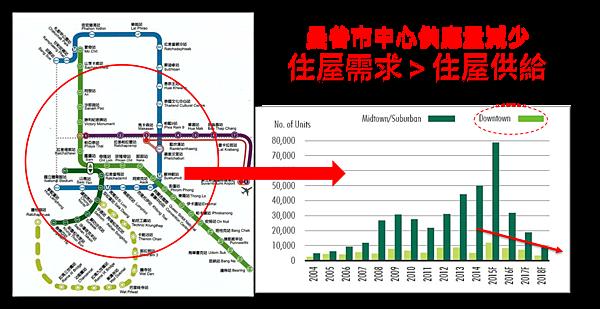 海外投資房地產住房需求