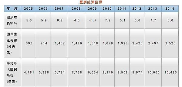 投資馬來西亞經濟成長