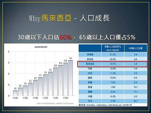 投資馬來西亞人口結構