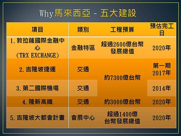 投資馬來西亞之五大建設