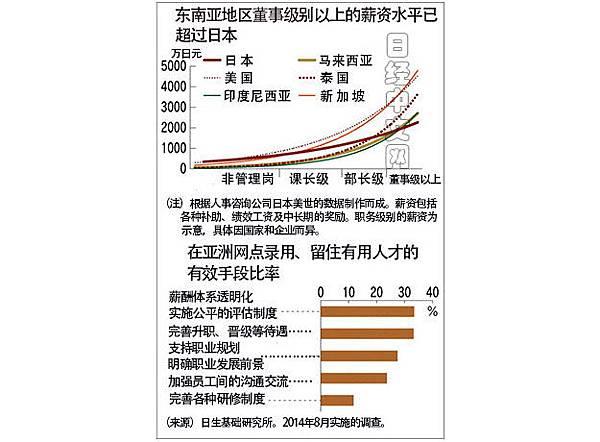 海外投資房地產年均所得成長