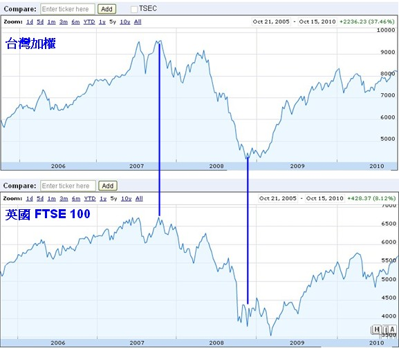 英國 FTSE100_20101015.jpg