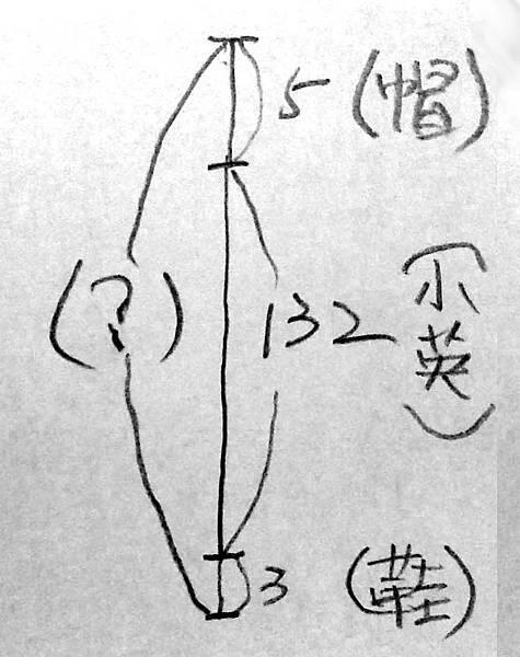 20141004_103600[1]數線圖-