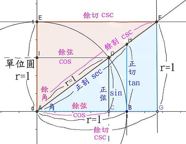 三角函數圖-10++2-+----