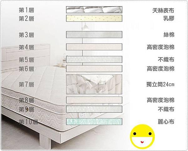 乳膠防過敏獨立筒床墊10