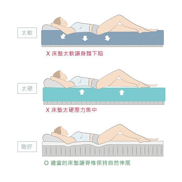 【床墊軟硬度挑選】看了PTT網友的床墊推薦,還是找不到命定款式?那是因為床墊的魔鬼細節藏在軟硬度裡阿~