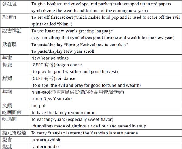 農曆春節英文02