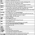 農曆春節實用英文02