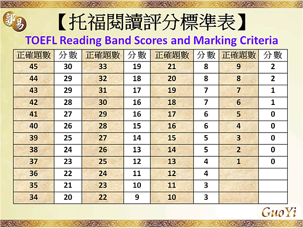 托福閱讀評分標準TOEFL Reading Band Score