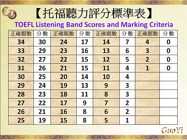 托福聽力評分標準TOEFL Listening Band Score