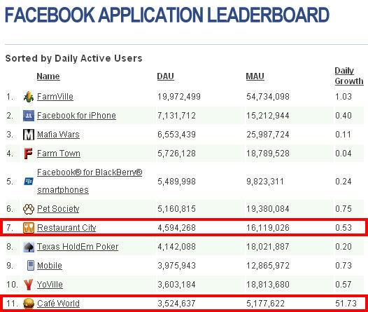 Facebook App DAU Ranking