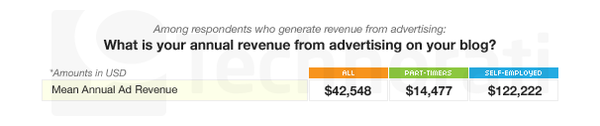 2009 Blog Average Revenue Breakdown by Traffic