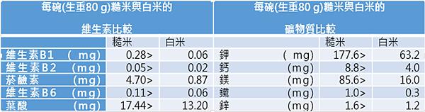衛服部-食品營養成分資料庫01(2015版).png