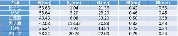 衛服部-食品營養成分資料庫(2015版).png