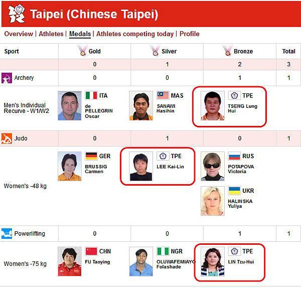 2012 英國倫敦帕拉林匹克運動會官網