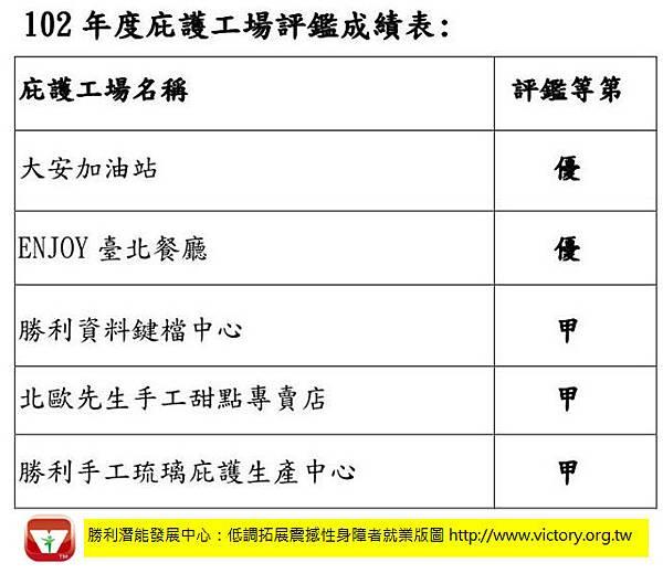 「勝利潛能發展中心」102年度庇護工場評鑑成績表-榮獲二優三甲