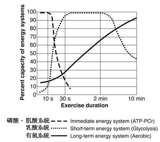 能量供應曲線圖.jpg
