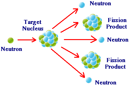 nuclear-fission-reactions.png