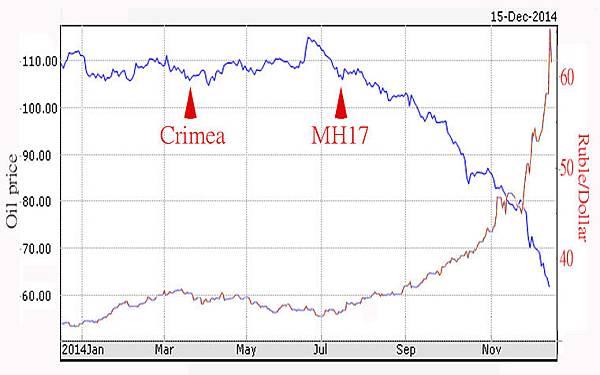oil-ruble chart.jpg