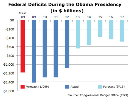 Obama budget deficits.jpg