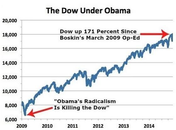 Obama Dow Jones.jpg