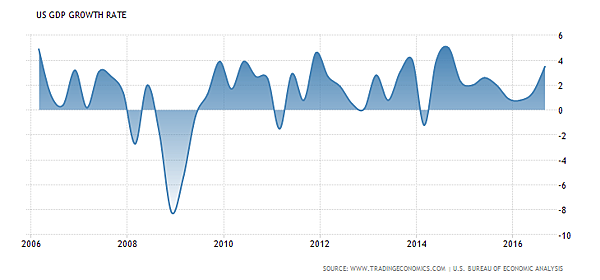 Obama GDP growth.png
