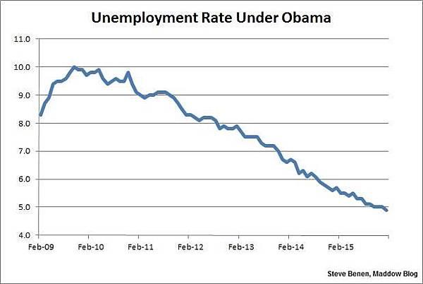 Obama employment rate.jpg
