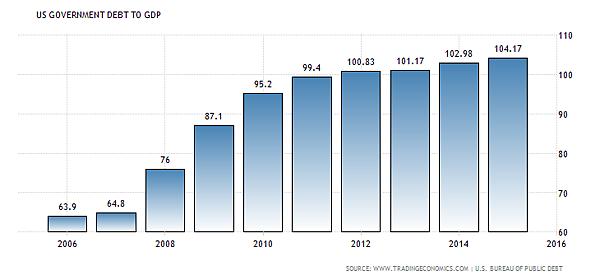 Obama national debt-GDP ratio.png