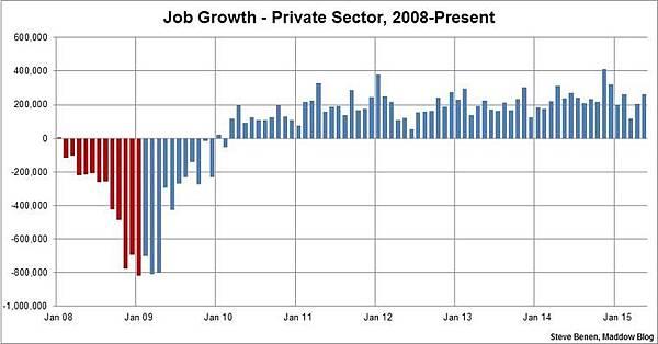 Obama jobs created.jpg