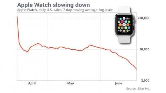 Apple-Watch-Sales-Slice-Apr-to-Jun-2015-e1436294026509