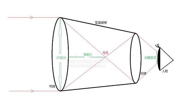 認識望遠鏡參數-1.jpg