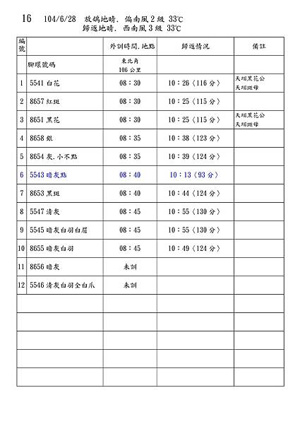 Microsoft Word - 104秋訓練記錄.doc00015