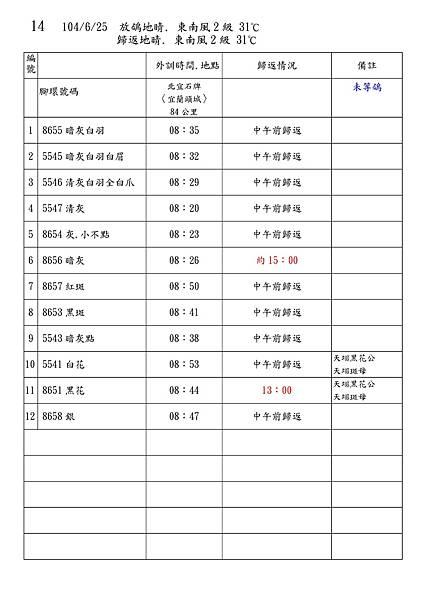 Microsoft Word - 104秋訓練記錄.doc00013