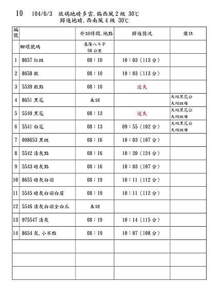 Microsoft Word - 104秋訓練記錄.doc0009