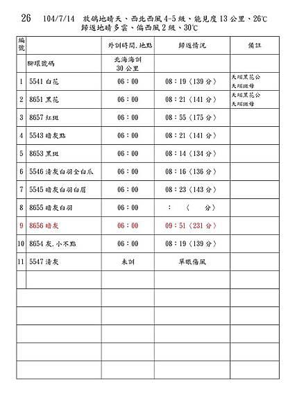 Microsoft Word - 104秋訓練記錄.doc00025