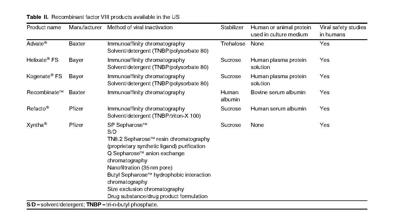 Current Options and New Developments in the Treatment of Haemophilia_頁面_04.jpg