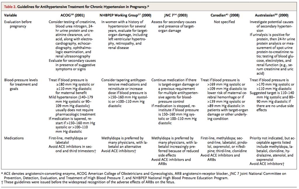 Chronic Hypertension in Pregnancy(已拖移) 1.png