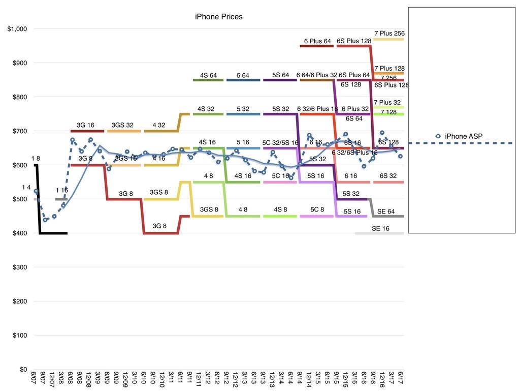 iphoneprices.jpg