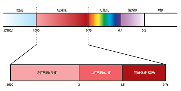 紅外線波長示意圖.png