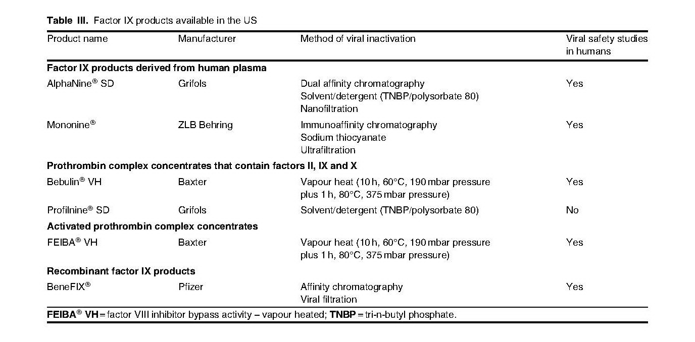 Current Options and New Developments in the Treatment of Haemophilia_頁面_05.jpg