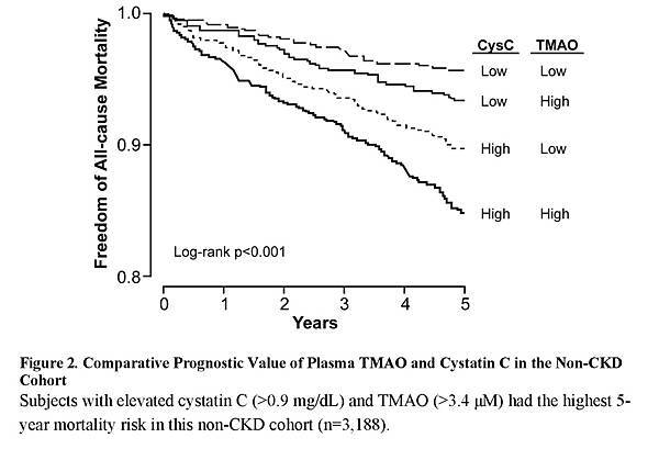 Gut Microbiota-Dependent Trimethylamine N-oxide (TMAO) Pathway Contributes to Both Development of Renal Insufficiency and Mortality Risk in Chronic Kidney Disease_頁面_14.jpg