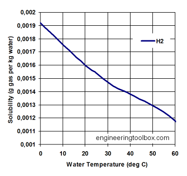 solubility-h2-water.png