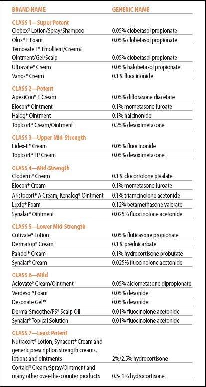 NEA topical_corticosteroids_table_01.jpg