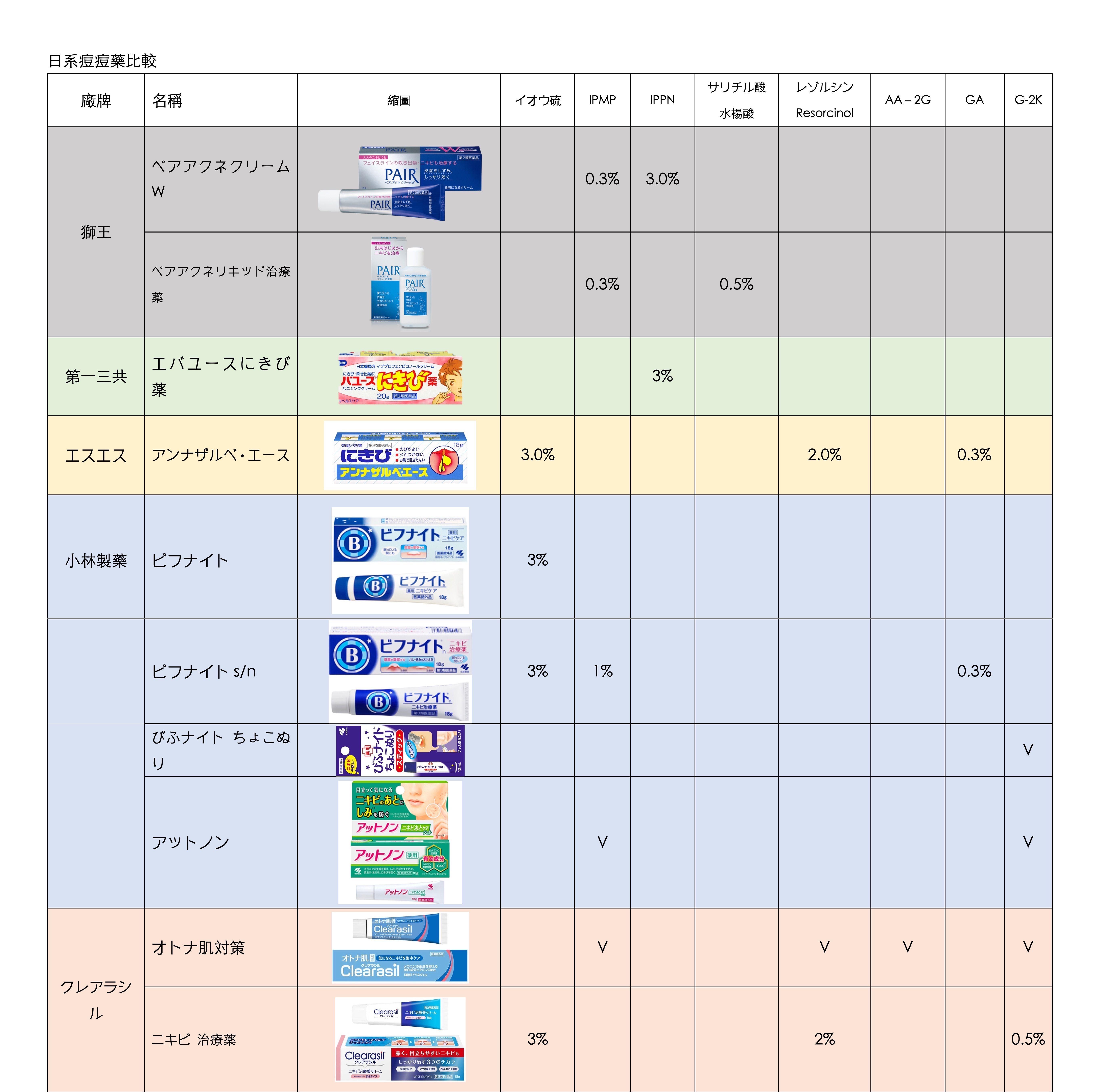 圖片比較表 分拆 2.JPG