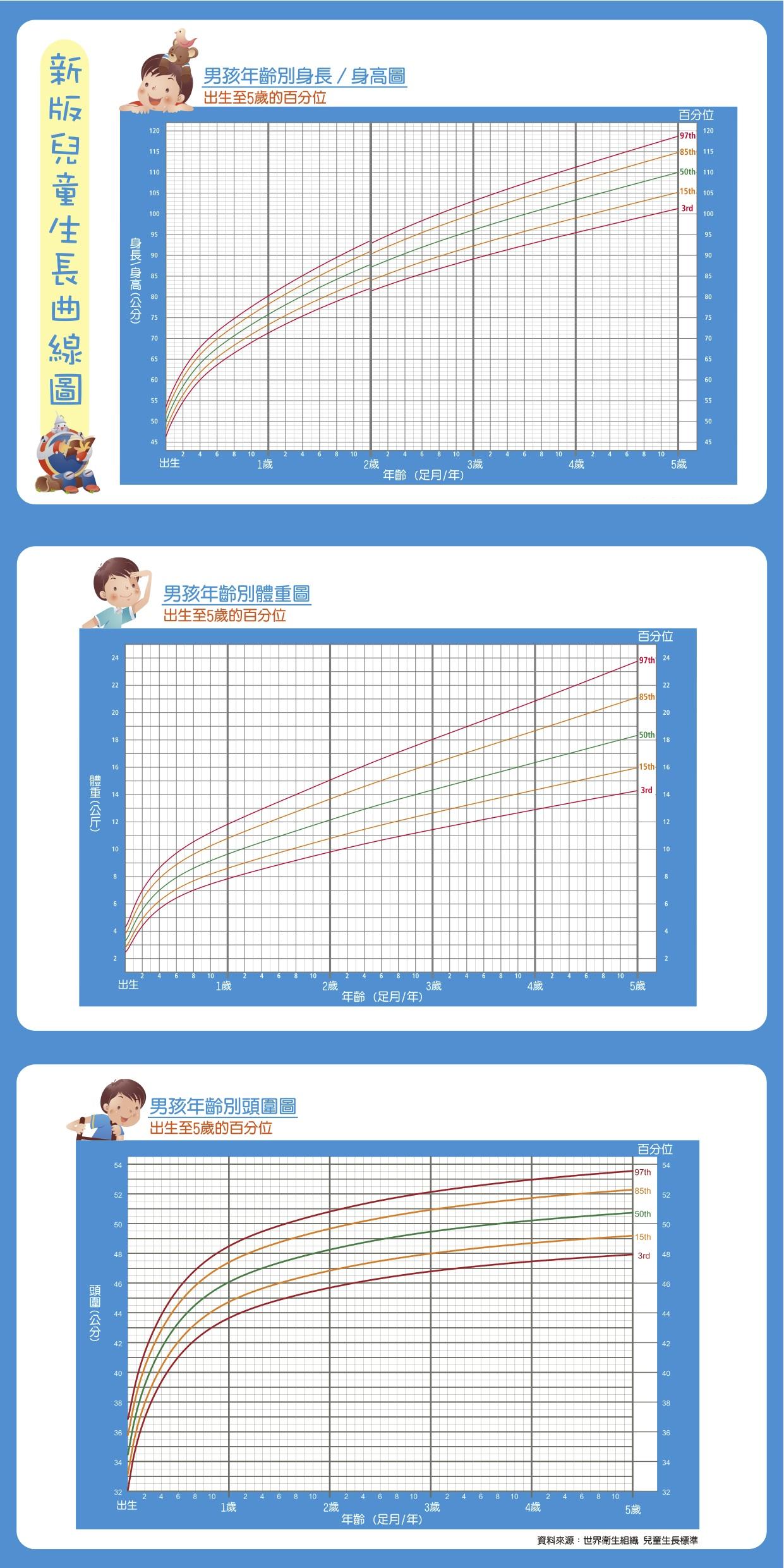 980430-國民健康局-兒童身長曲線圖-男孩.jpg