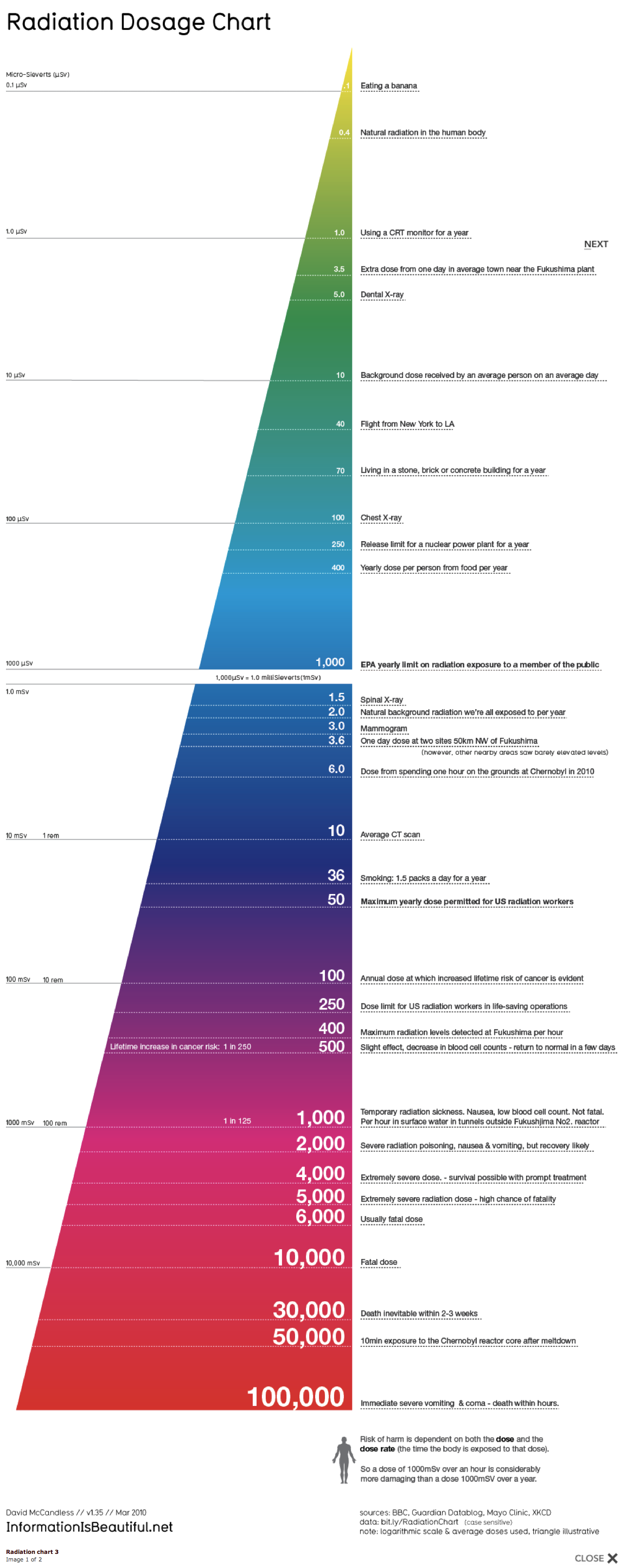 從香蕉一根到絕對致命的簡單易懂輻射劑量圖表。   wa er. 白蘋果急救室.png
