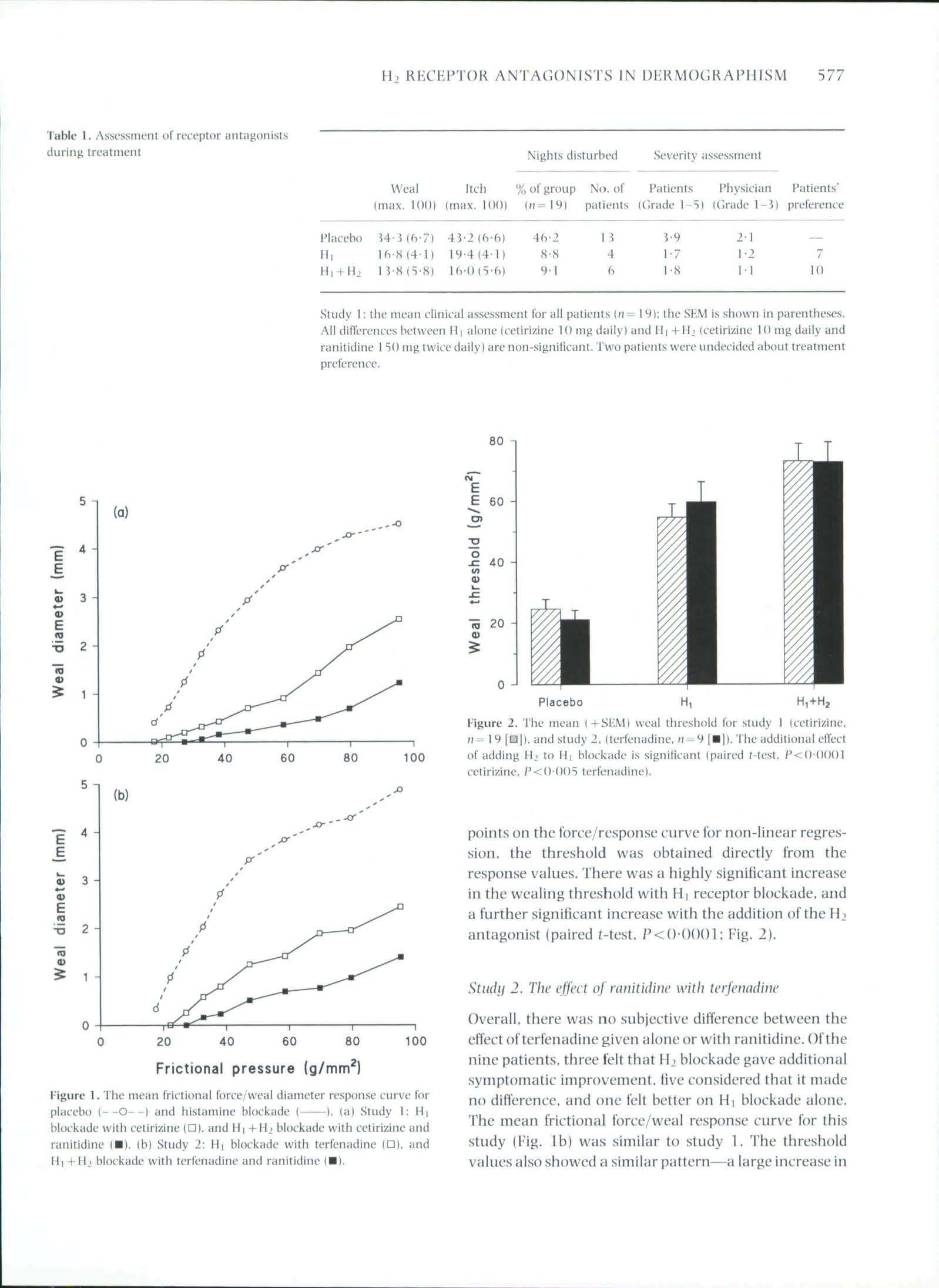 In dermographic urticaria H2 receptor antagonists have a small but therapeutically irrelevant additional effect compared with H1 antagonists alone_頁面_3.jpg