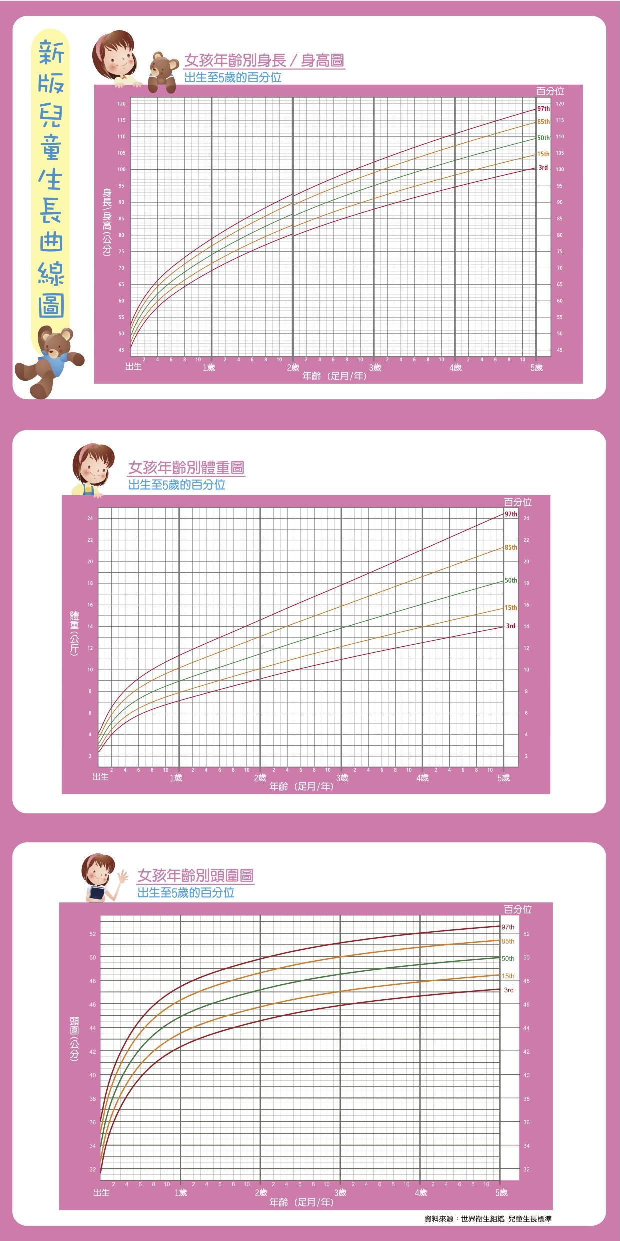980430-國民健康局-兒童身長曲線圖-女孩.jpg